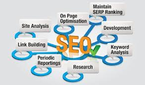 we perform complete seo optimization